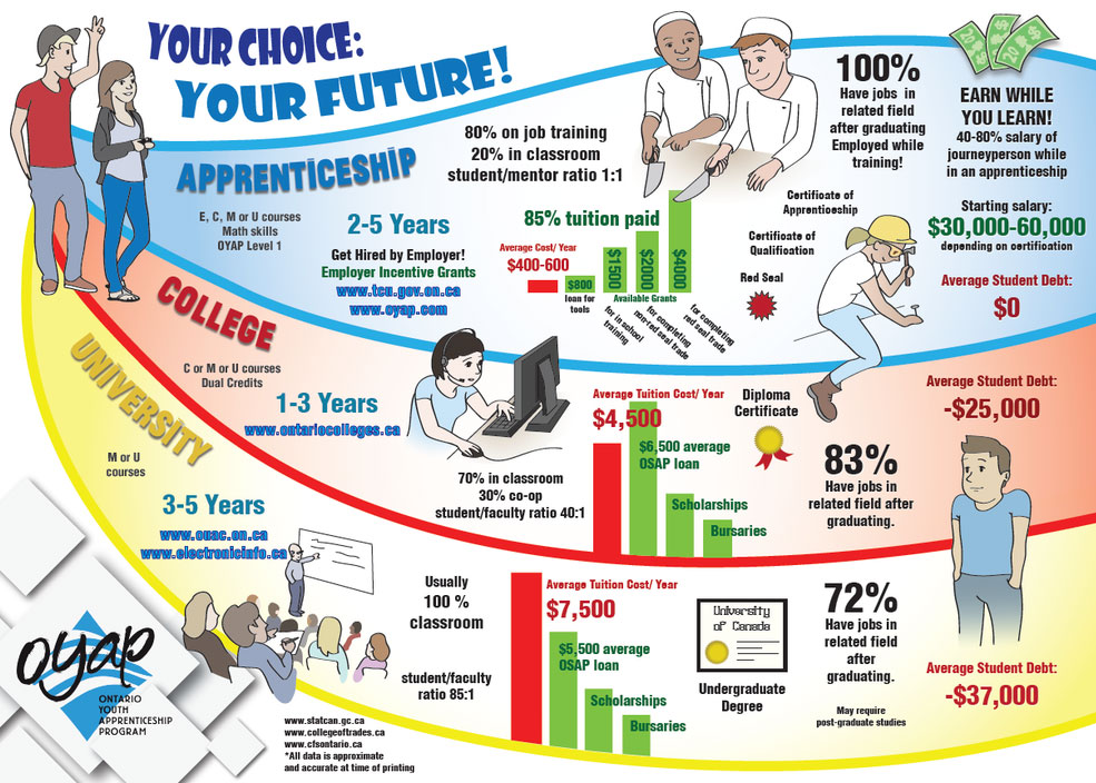 your-choice-your-future