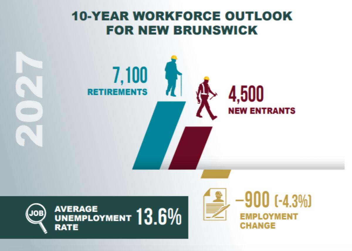 10-year-workforce-EN